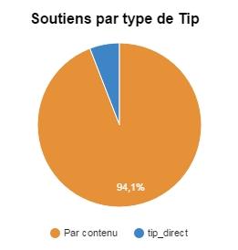 Type de Tips